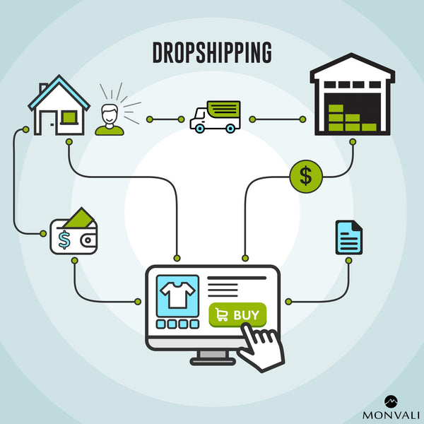 ECOM 101 - Dropshipping 2020