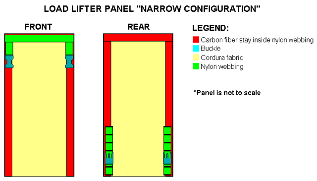 The Narrow Configuration LLP