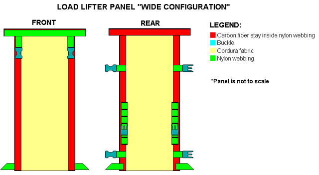 The Wide Configuration LLP