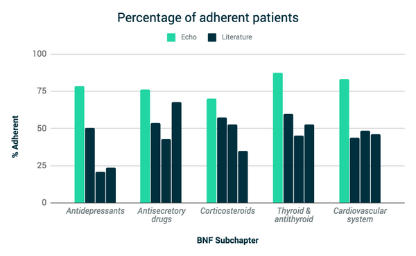 Patient adherence graph