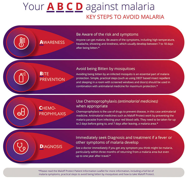 Protect yourself against Malaria