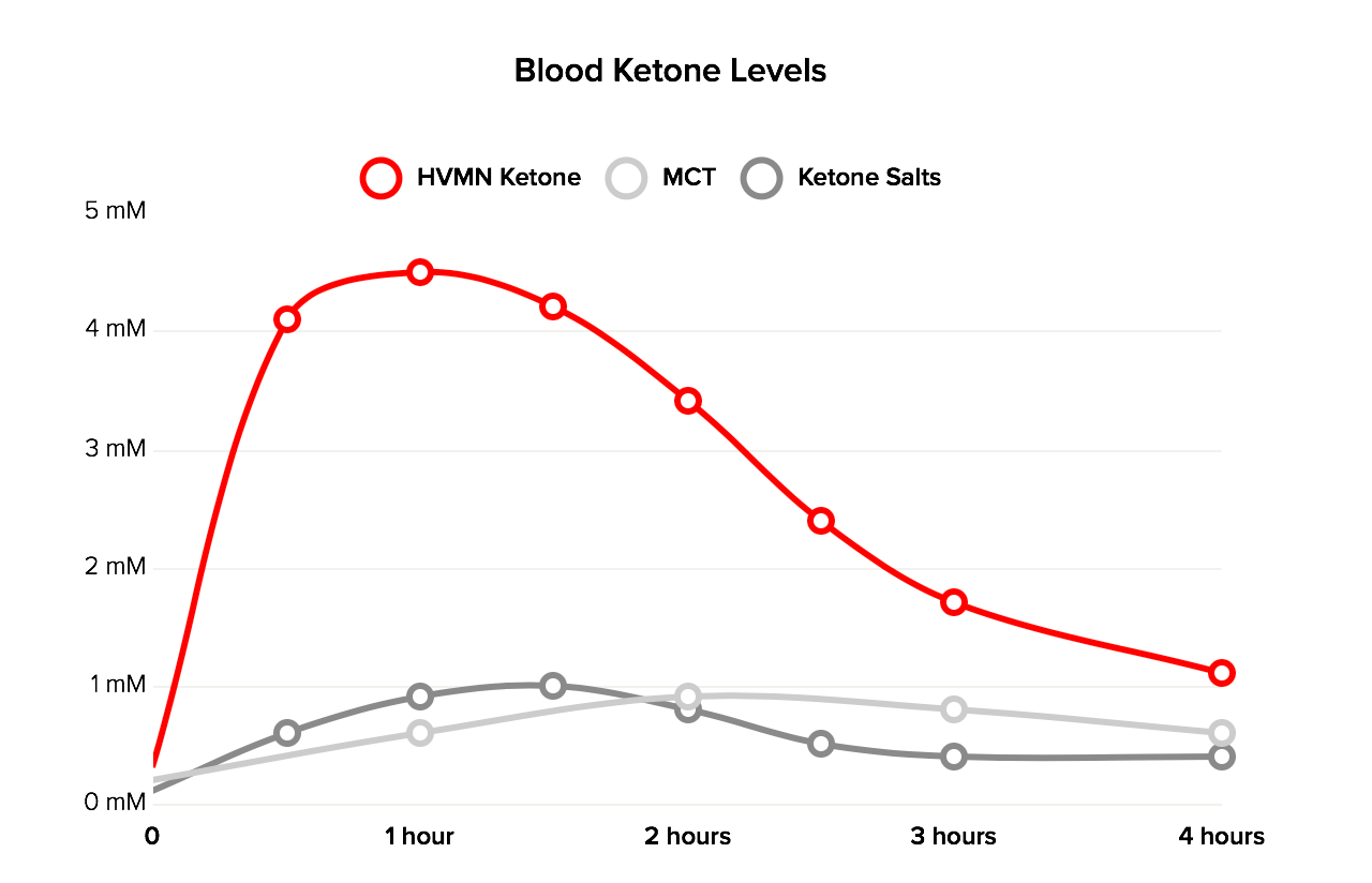 Blood ketone levels of HVMN Ketone, MCT and ketone salts
