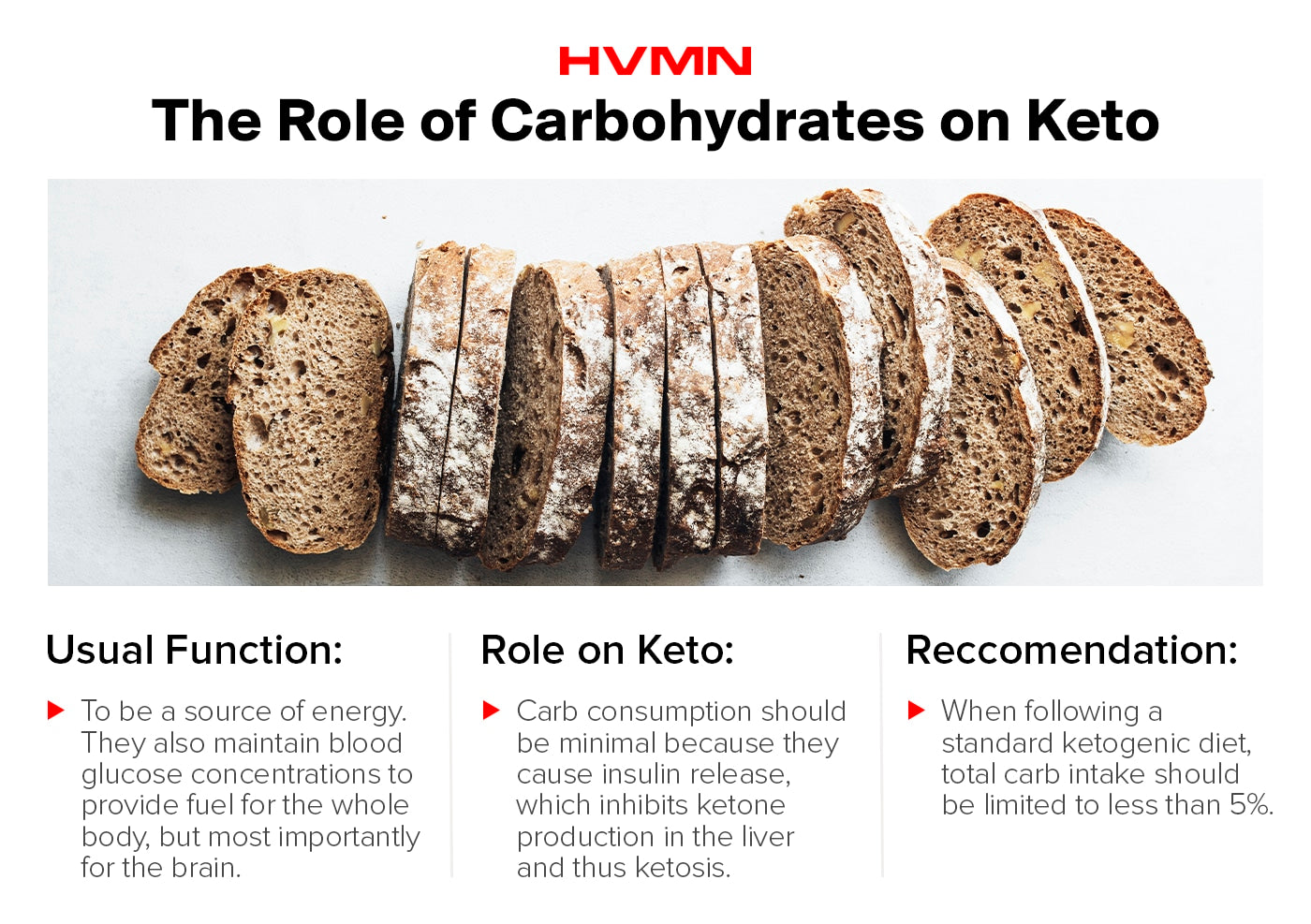An image of sliced bread, showing the role of carbs on keto