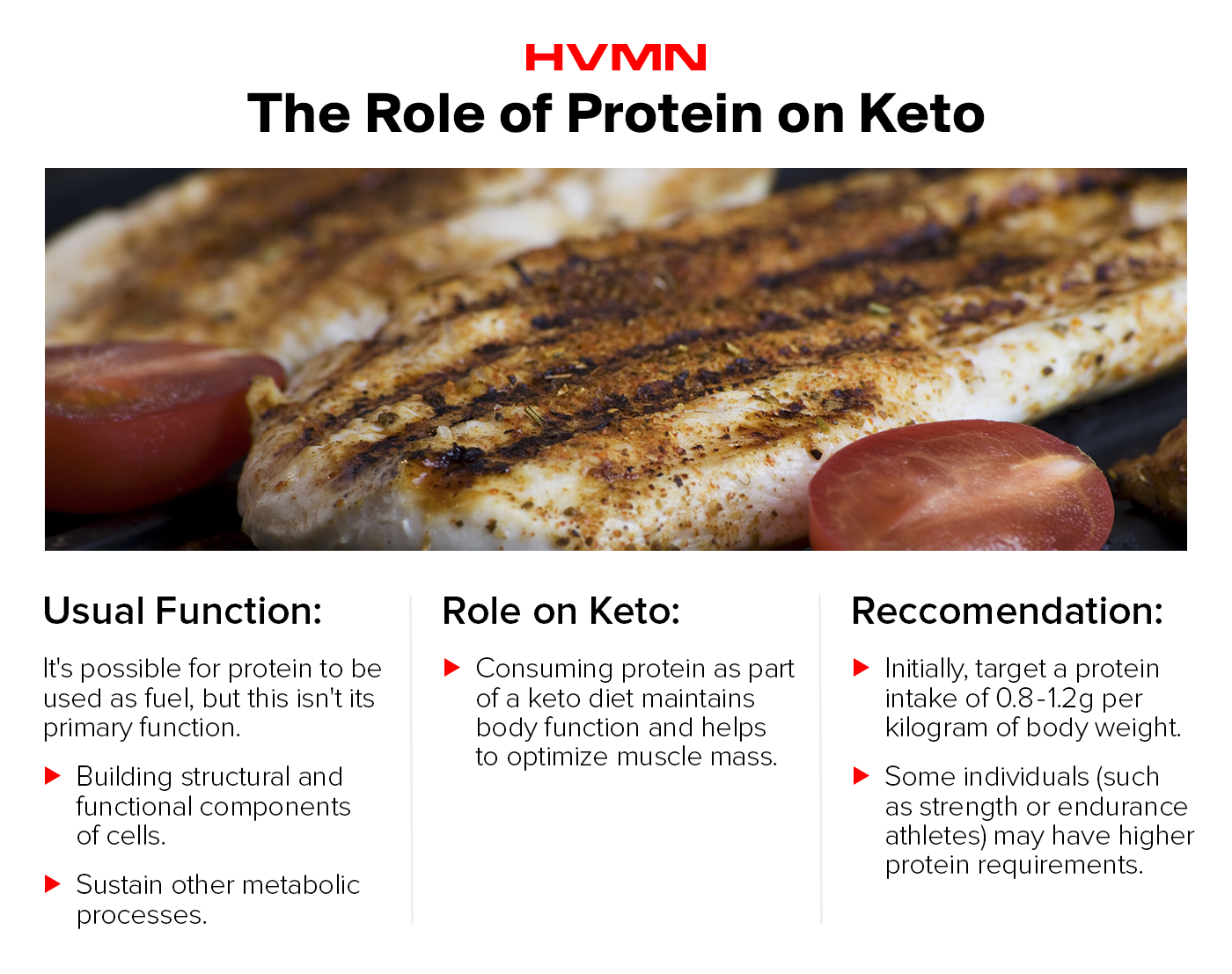 An image of a grilled chicken breast with information about how to use protein on keto