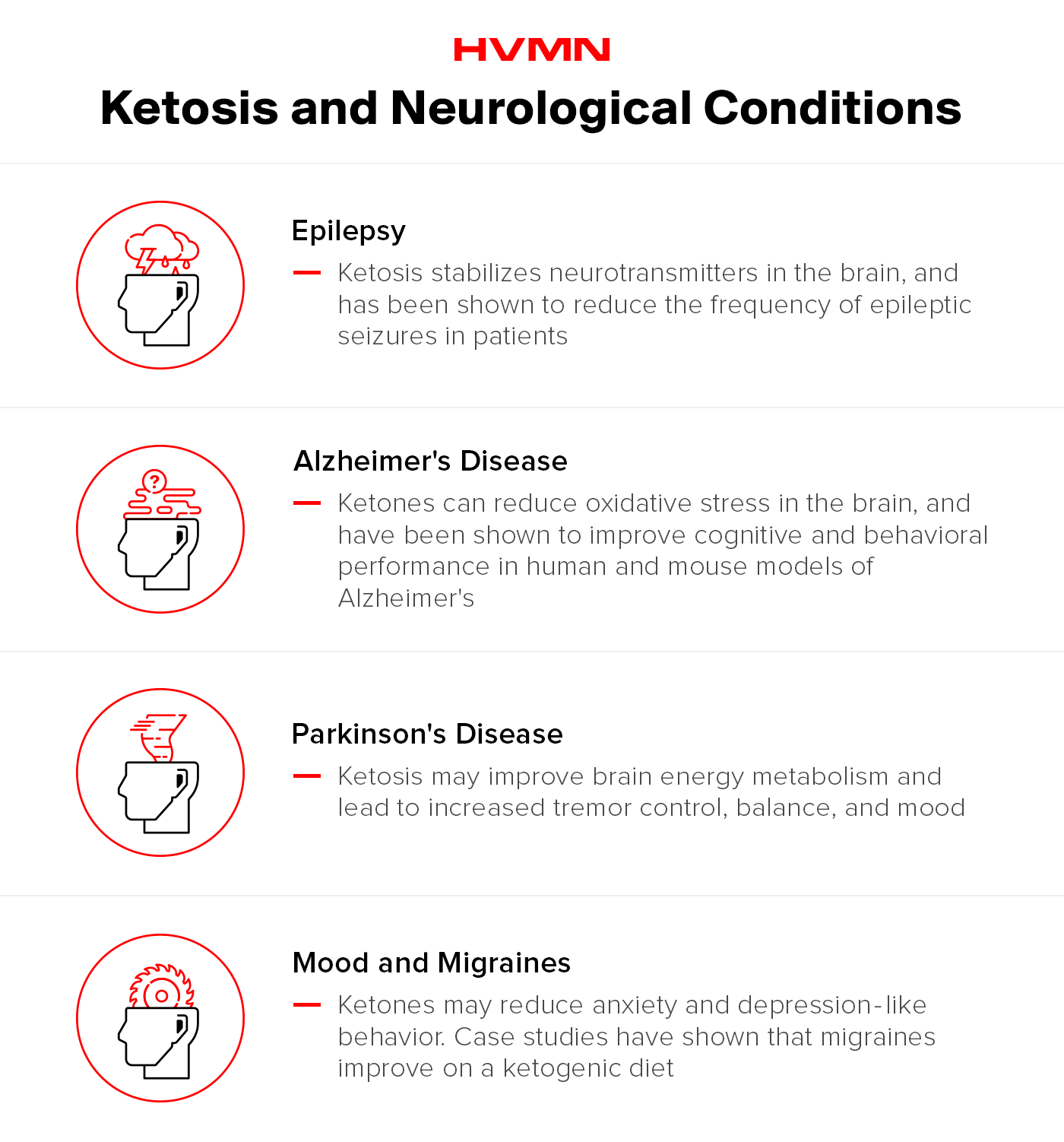 The applications of ketosis for neurological conditions.