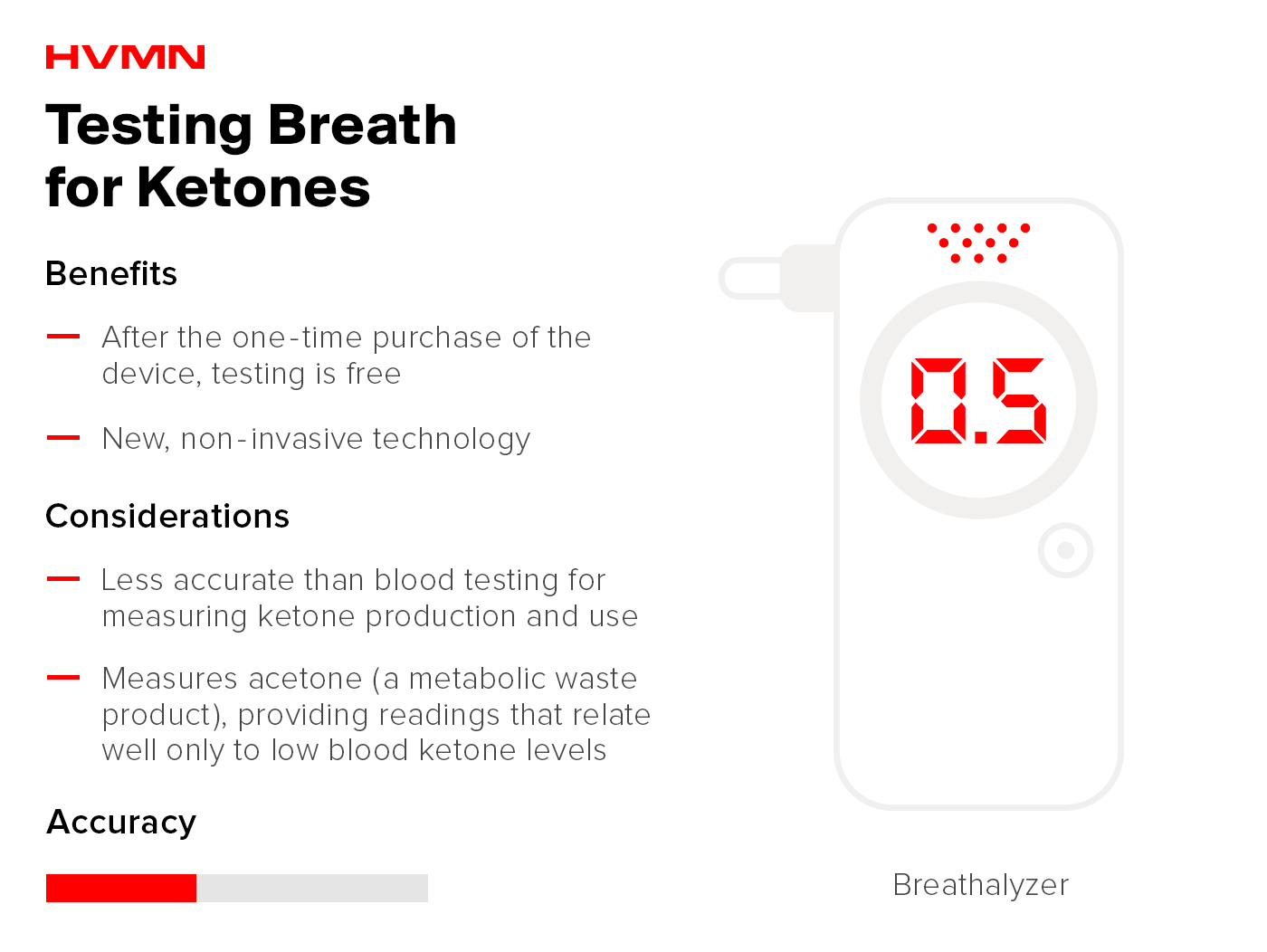 How to measure ketones in the breath.