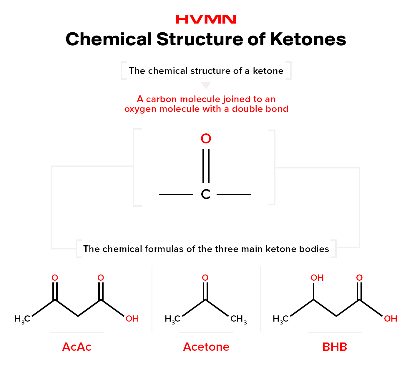 The different chemical structures of ketones represented by the elements and their chemical bonds