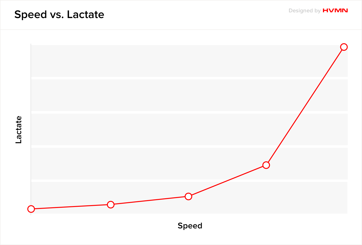A chart illustrating that when speed increases, lactate increases but arrives at a point where it increases exponentially