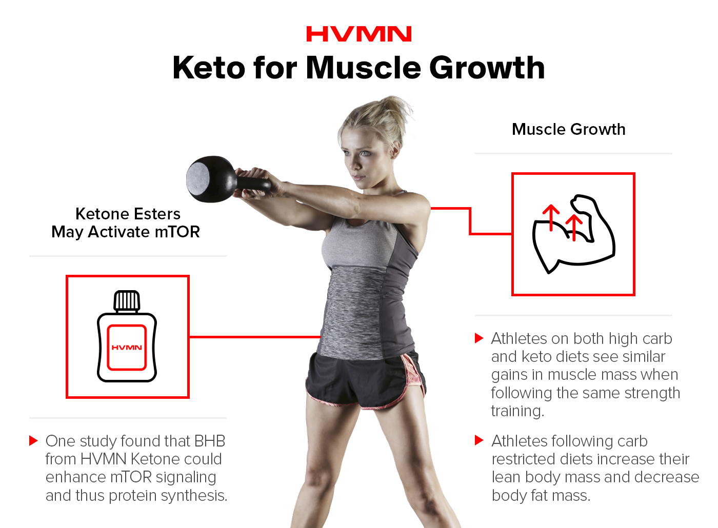 will the keto diet increase muscle
