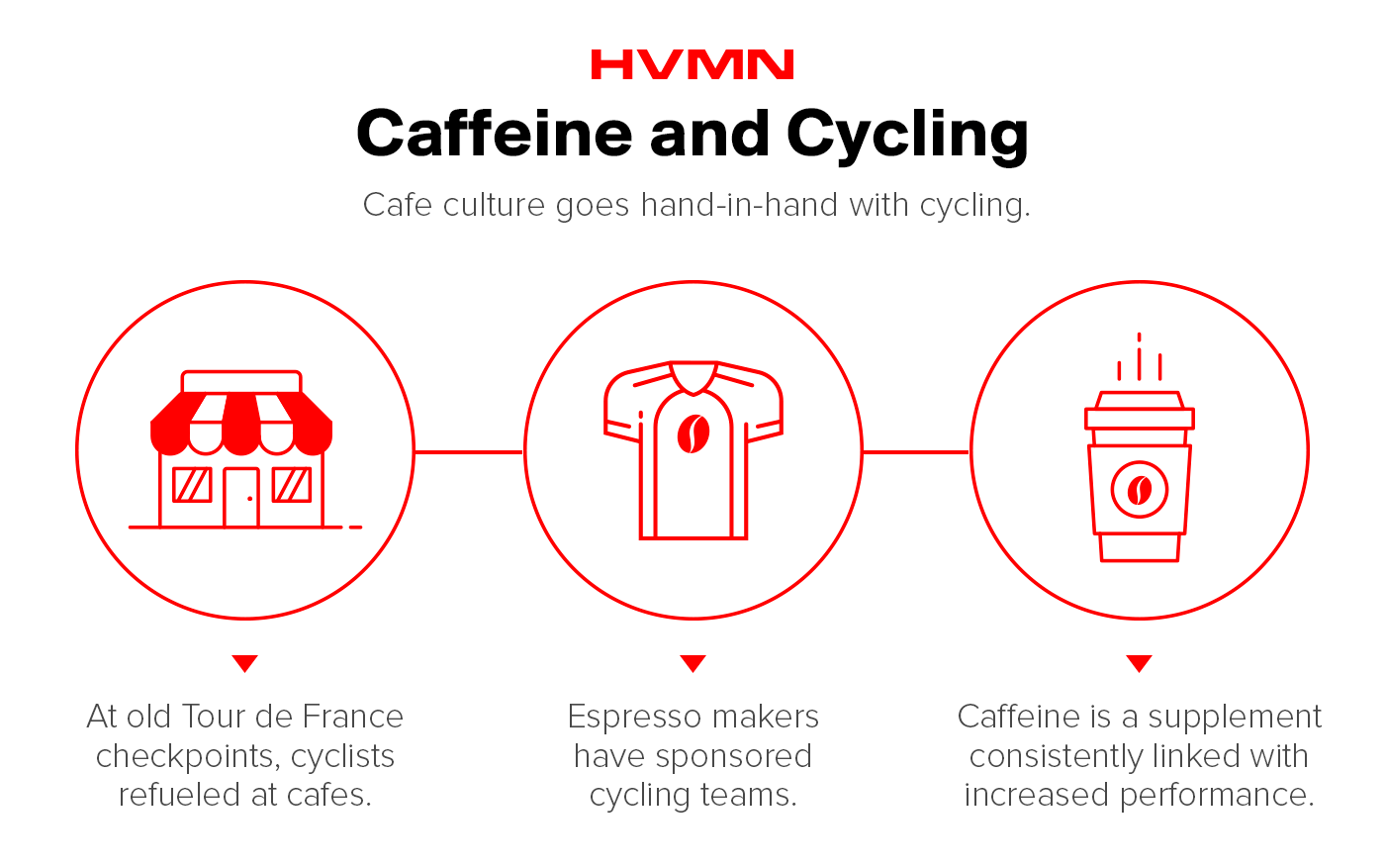 Illustrations of a cafe, a cycling jersey and a cup of coffee showing the link between caffeine and cycling
