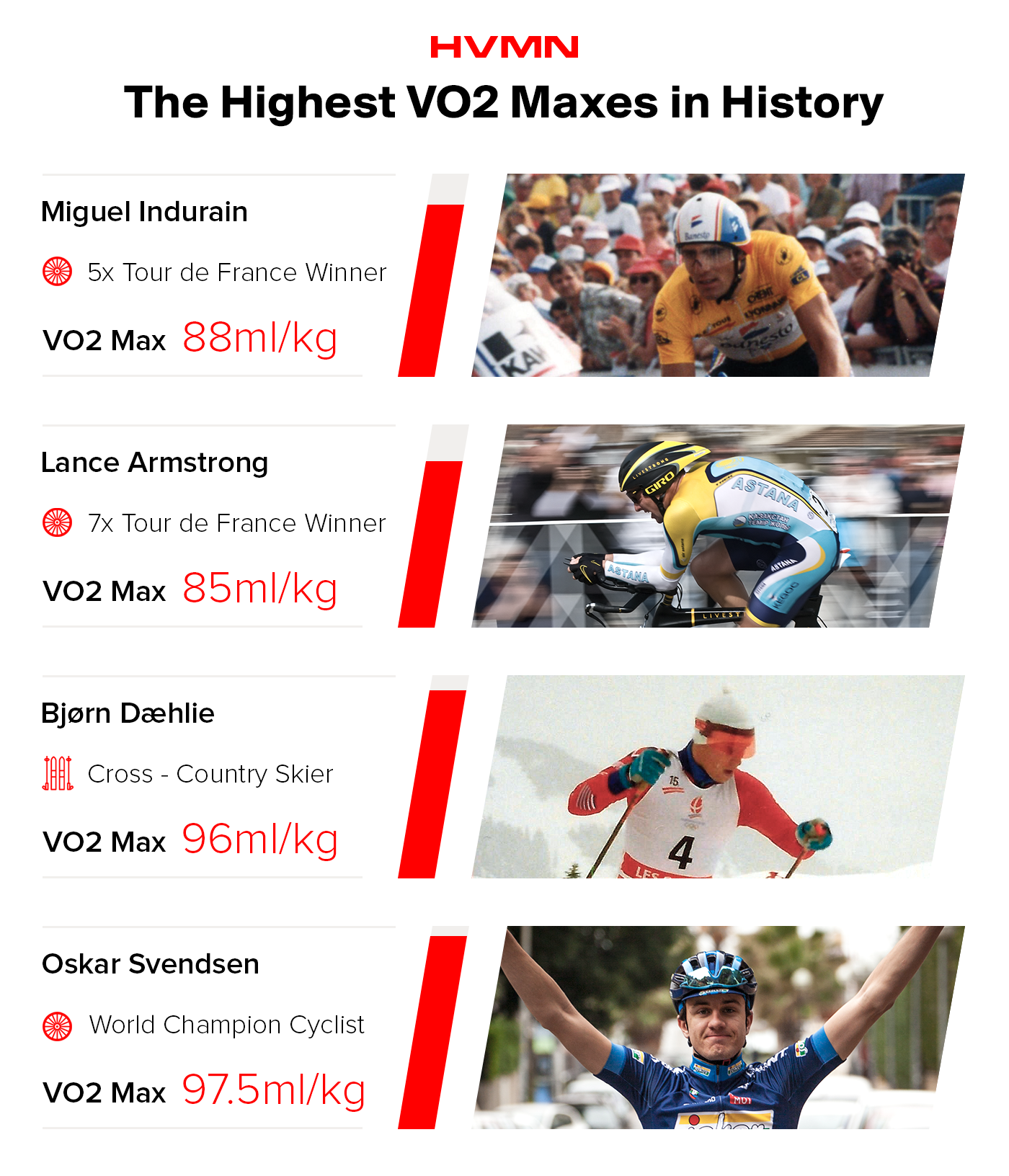 Images of some of the athletes with the highest VO2 maxes in history, which traditionally have been cyclists and cross country skiers.
