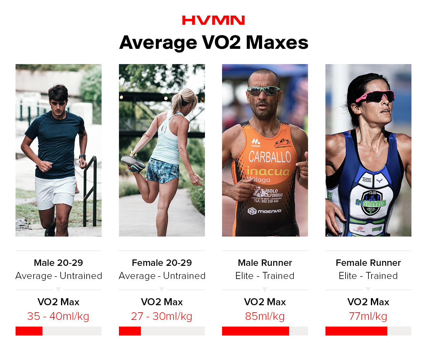 Four athletes, and their average VO2 maxes: a man running, a woman stretching, both average untrained athletes. A marathoner man and woman, both trained athletes, with their associated VO2 maxes.