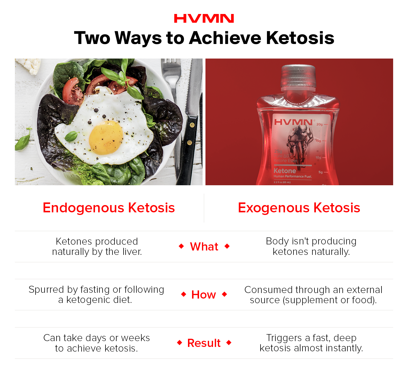 an image of a salad to showcase how to achieve endogenous ketosis, and an image of HVMN Ketone to show exogenous ketosis