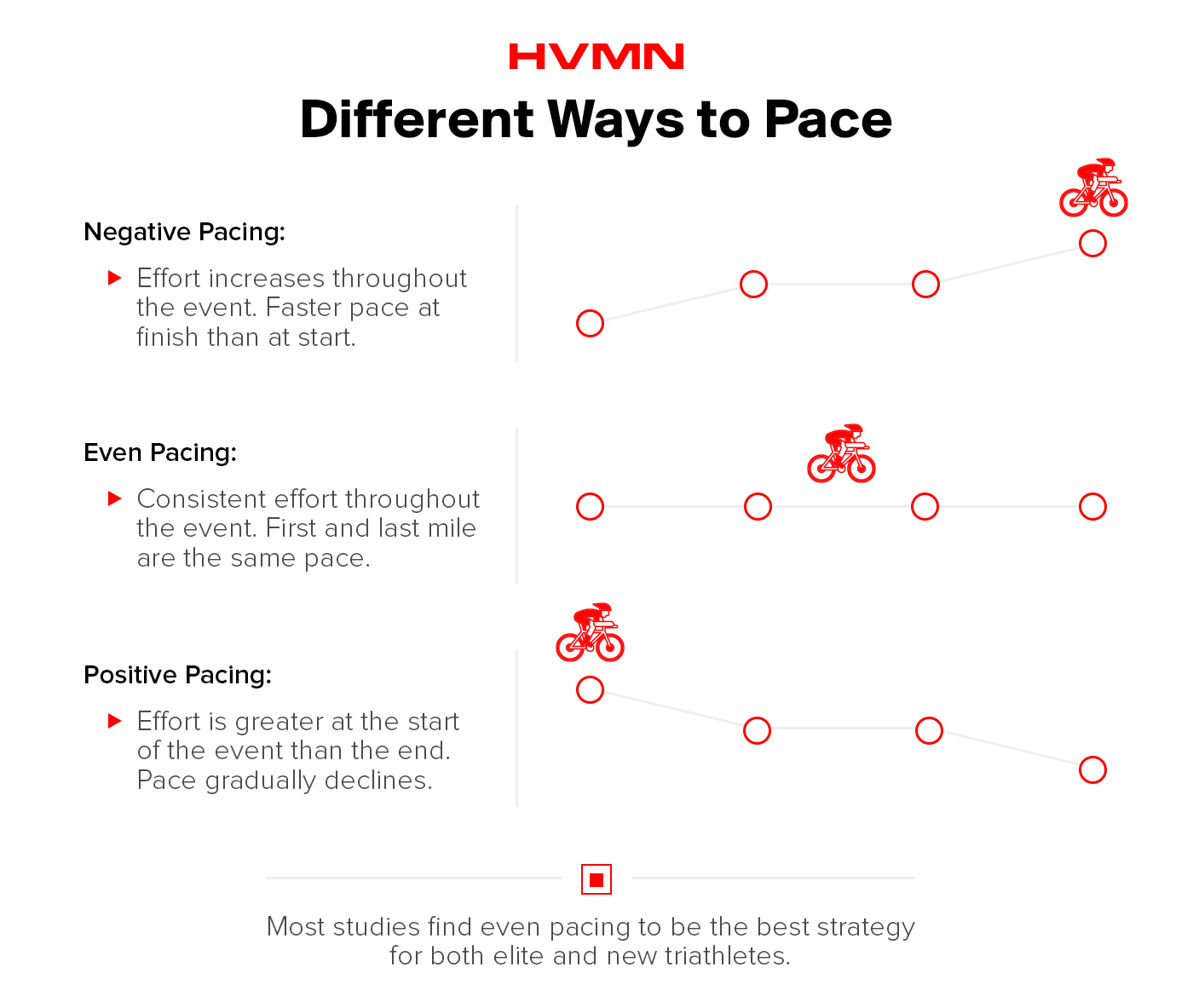 Illustrations of road cyclists that show different pacing strategies: even, negative and positive