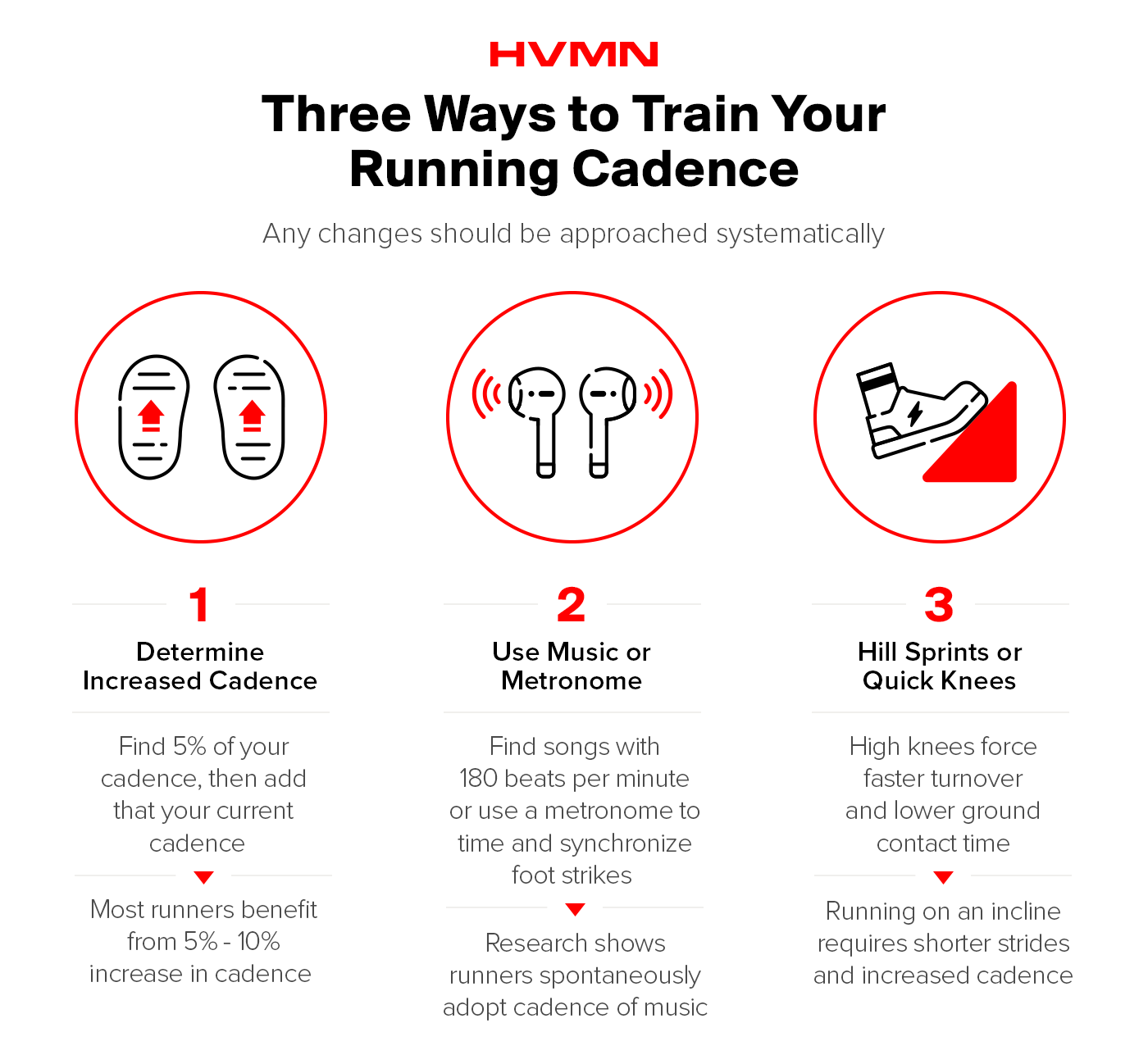 Three illustrations showing ways to train your running cadence: feet for increase cadence, headphones for using music, and a shoe running uphill to show hill sprints