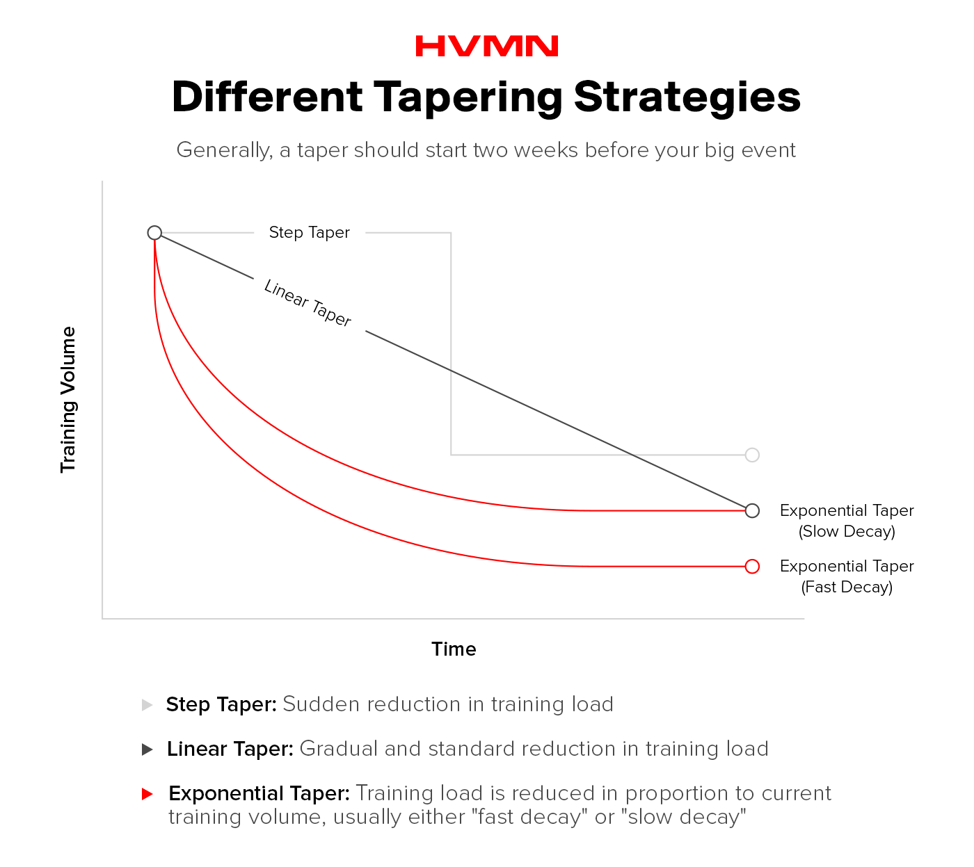 A chart that illustrates the different tapering strategies