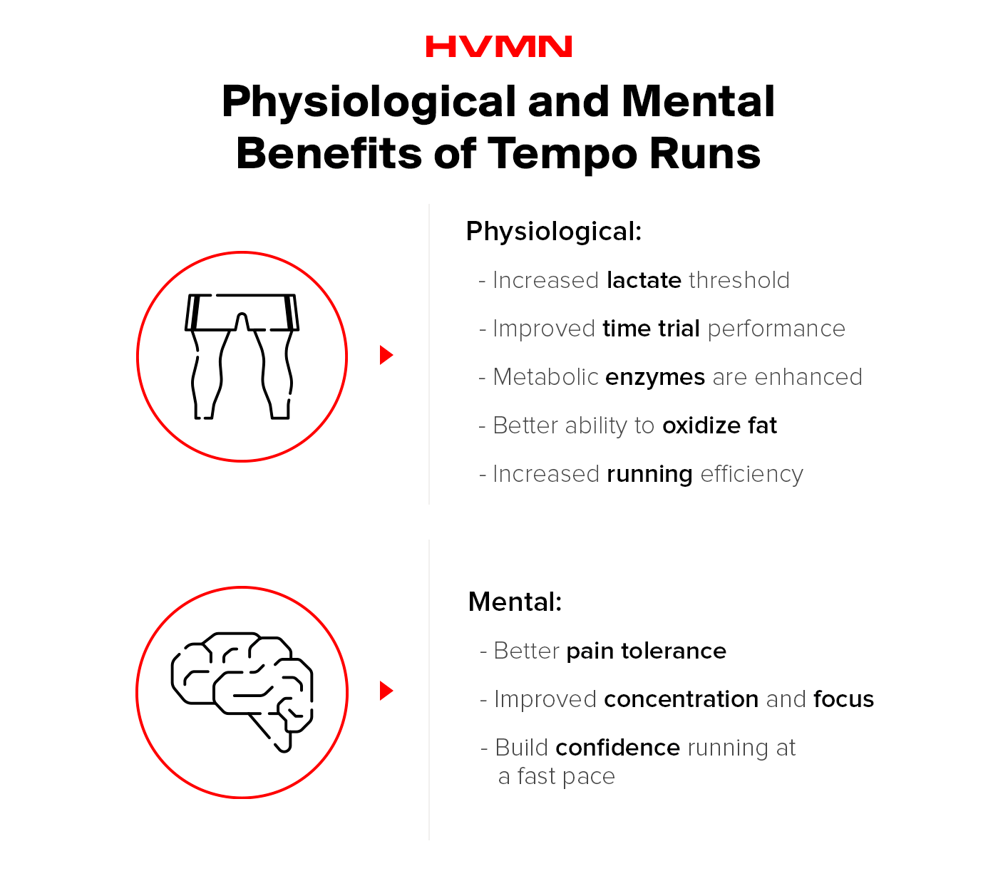 This image describes the physiological and mental benefits of a tempo run. The physiological benefits of tempo runs include increased lactate threshold, improve time trial performance, enhanced metabolic enzymes, a better ability to oxidize fat, and increased running efficiency. The mental benefits include better pain tolerance, improved concentration and focus, and building confidence running at a fast pace.