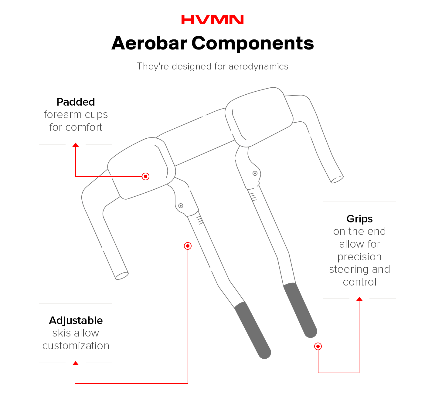 An illustration of all the different components of aerobars