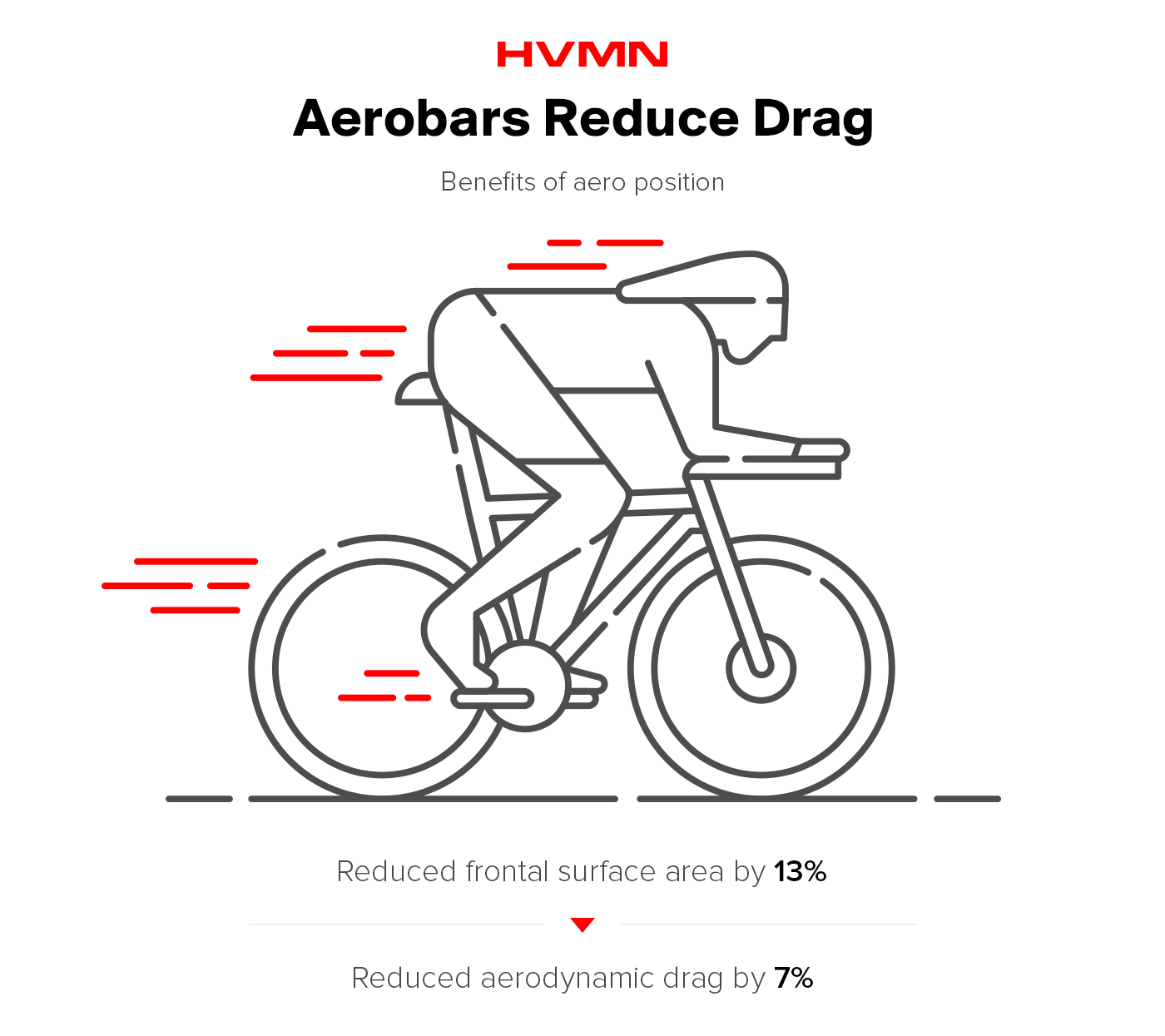 An illustration of a rider in aero position, using aerobars, to show how they reduce drag