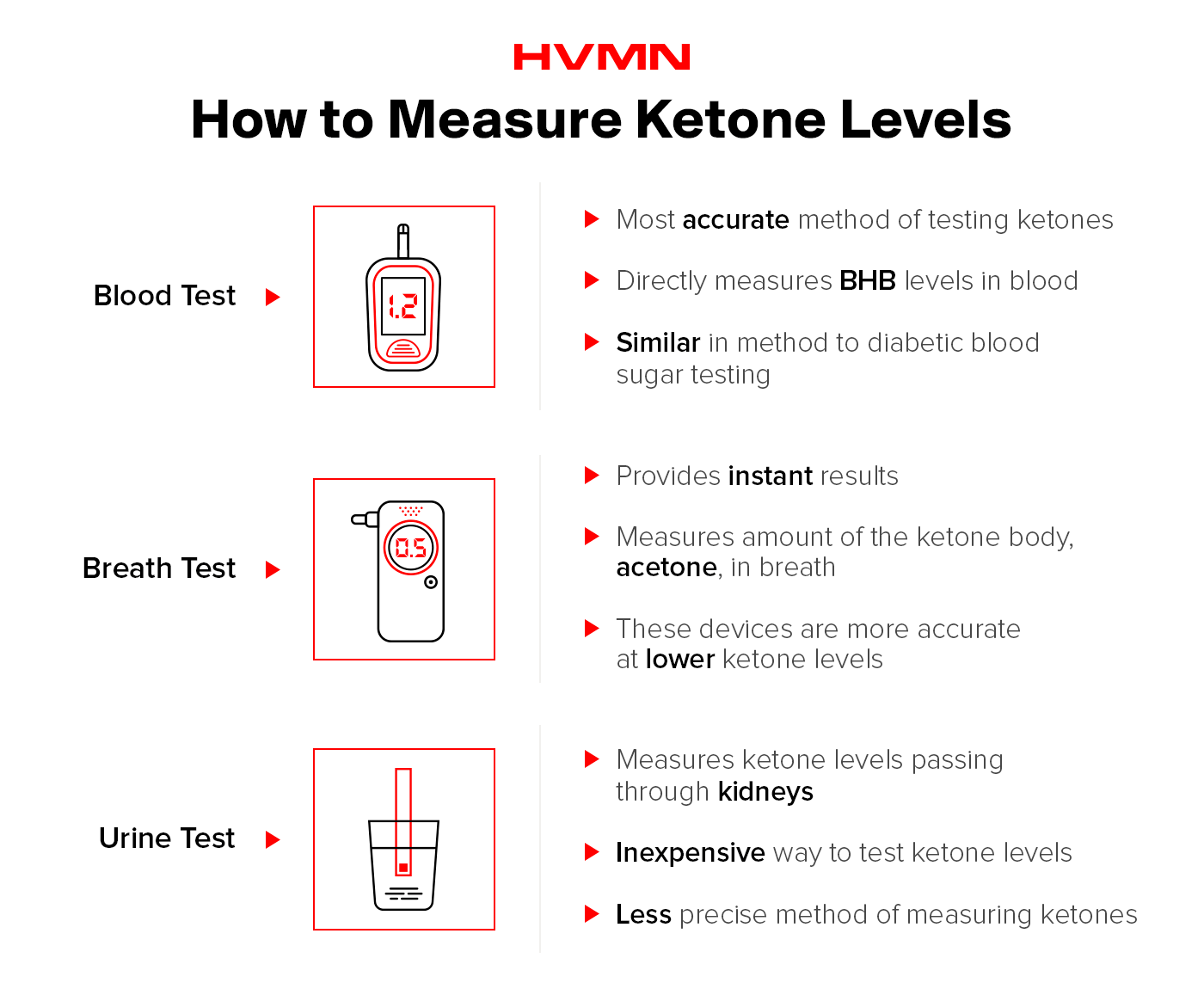 Illustrations of a blood meter, a breath meter and a urine test, showing the different ways to measure ketone levels