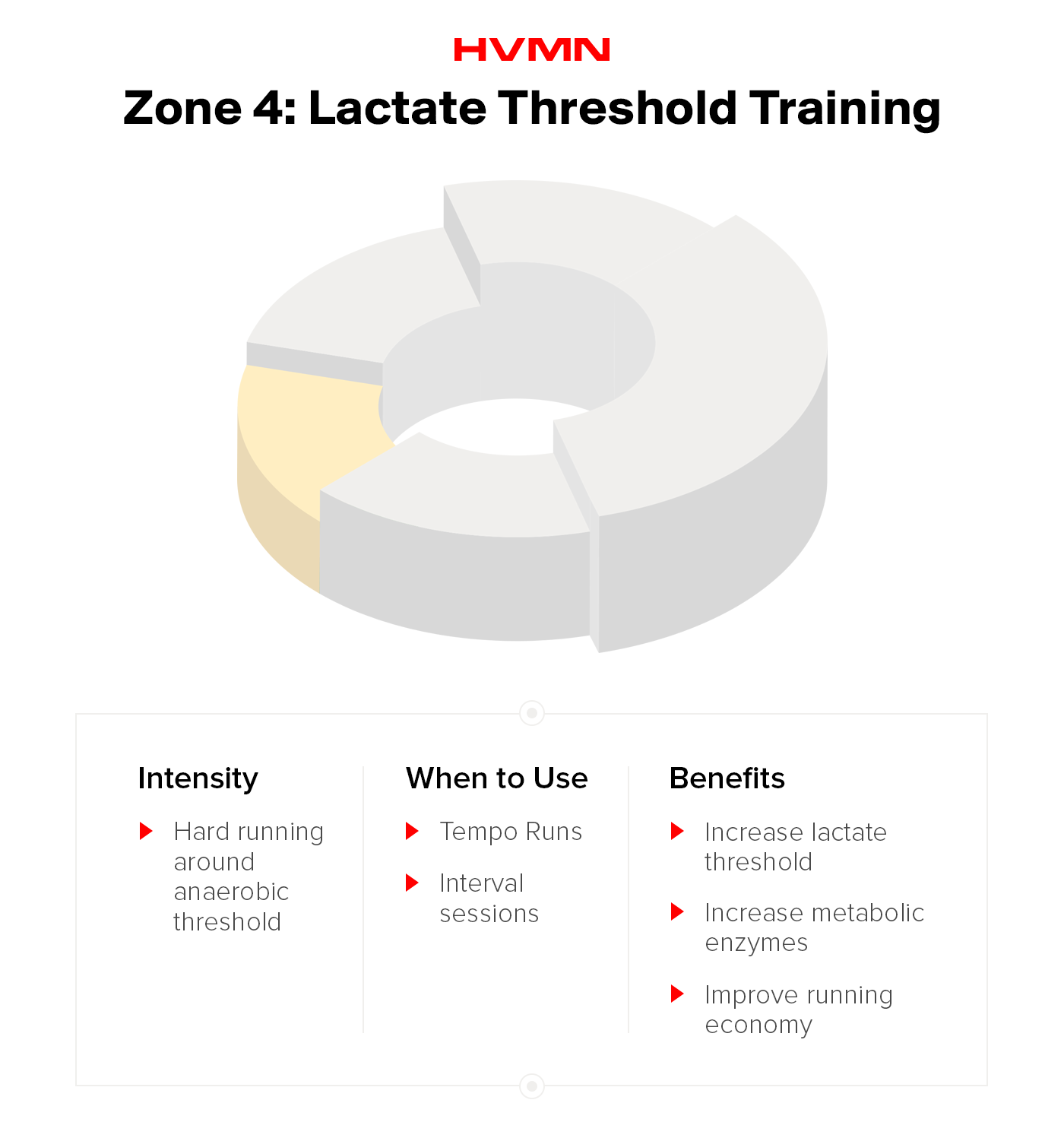 Zone 4: Lactate Threshold Training