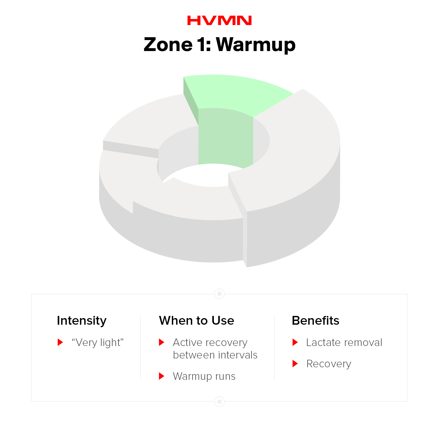 HR Zone 1: Warmup Zone