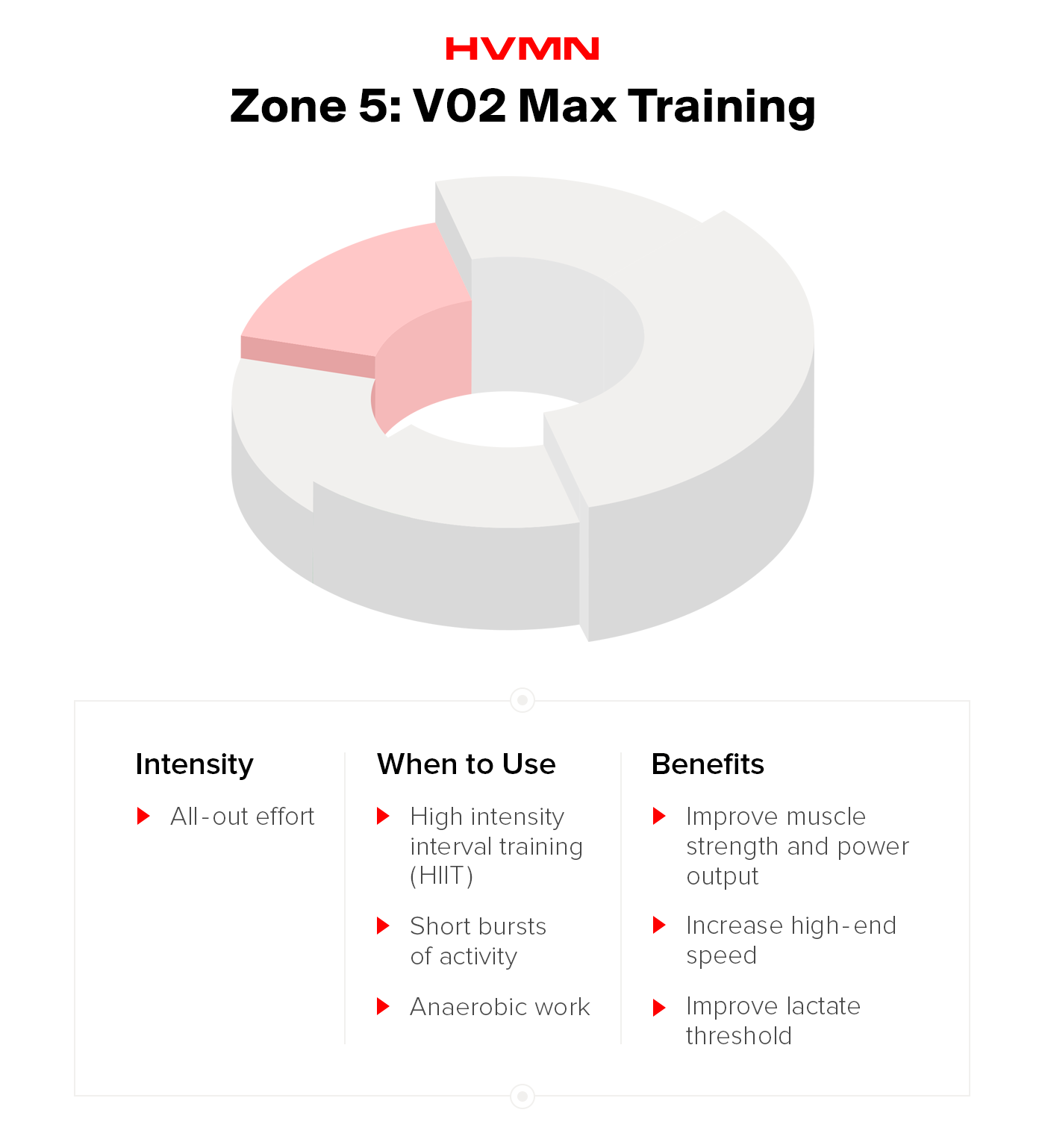 Zone 5: V02 max training