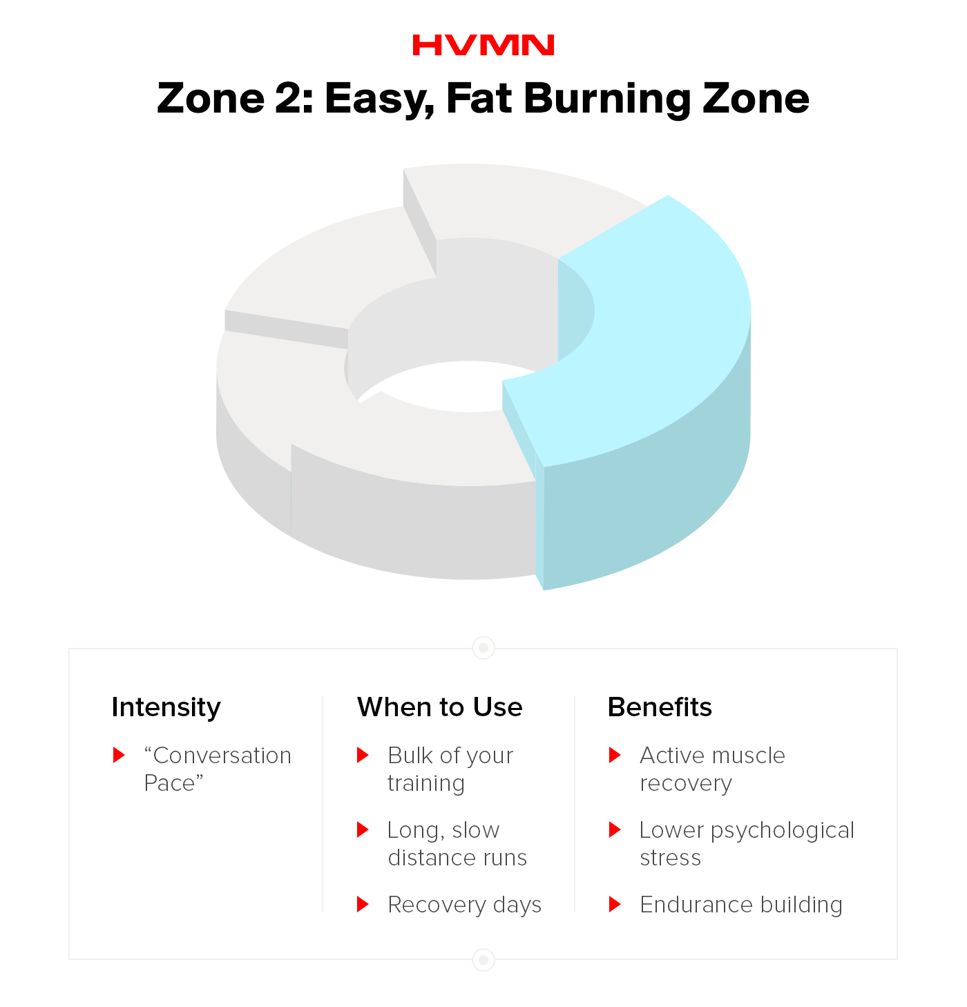 "Zone 2: Easy ""fat burning"" zone"