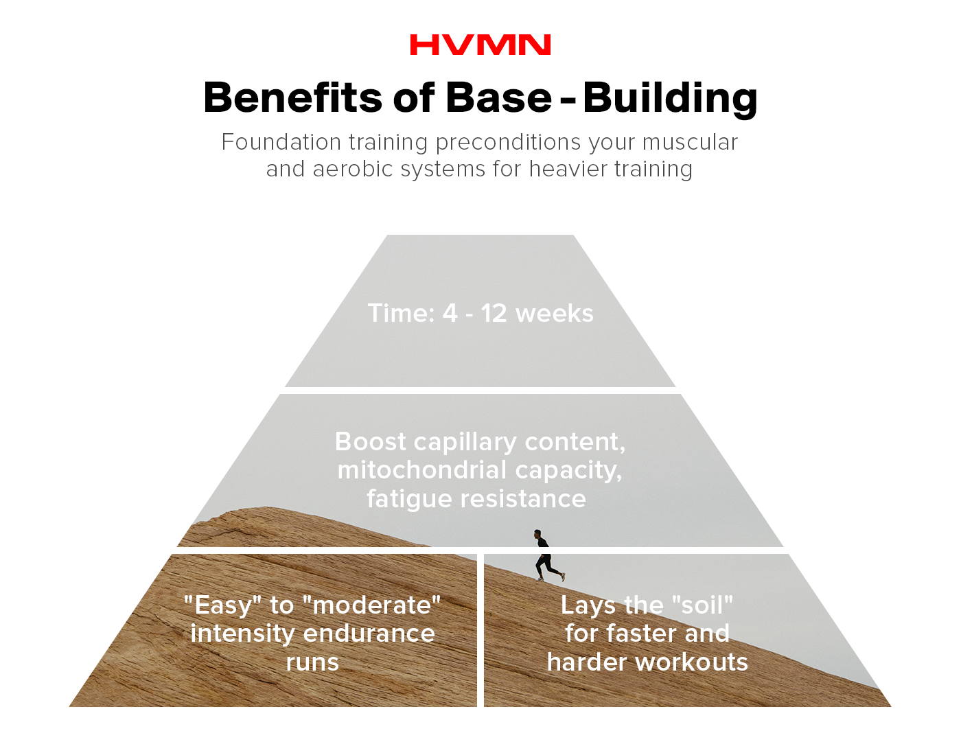 Base building is essential for a marathon training plan.