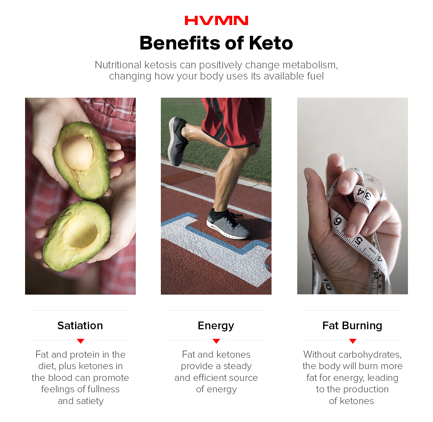 An image of an avocado showing the benefit of satiation on keto, a man running on a track showing the benefit of energy on keto and a tape measure wrapped around a hand, showing the benefit of fat burning on keto