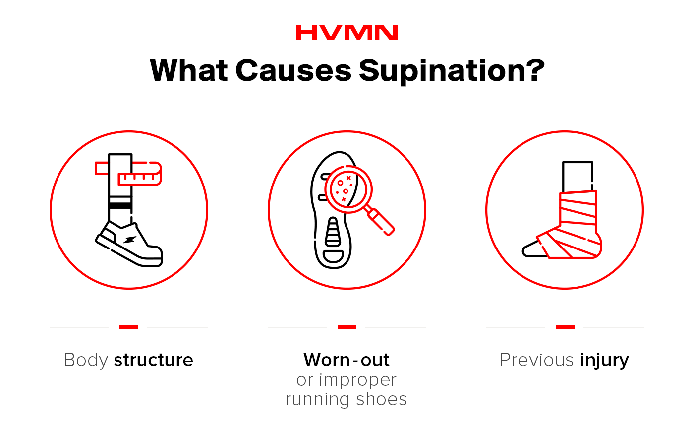 Three potential causes of supination.