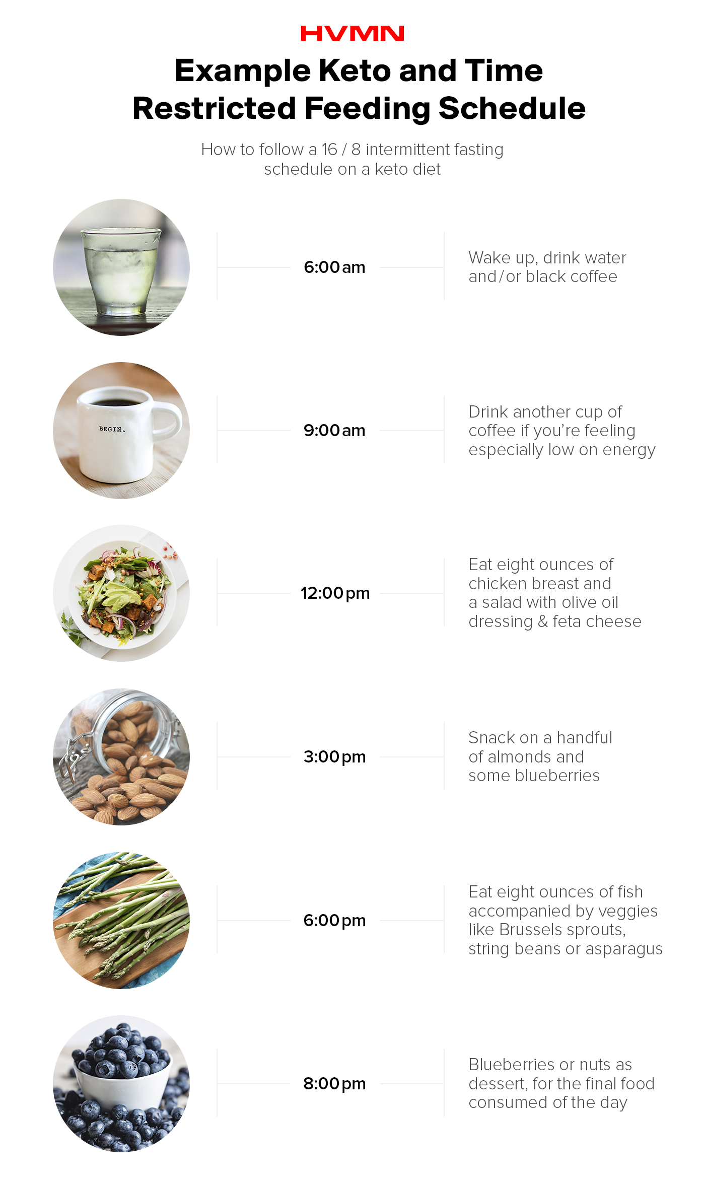 A timeline of keto and intermittent fasting; images of water, coffee, a salad, almonds, asparagus and blueberries associated with when to eat them