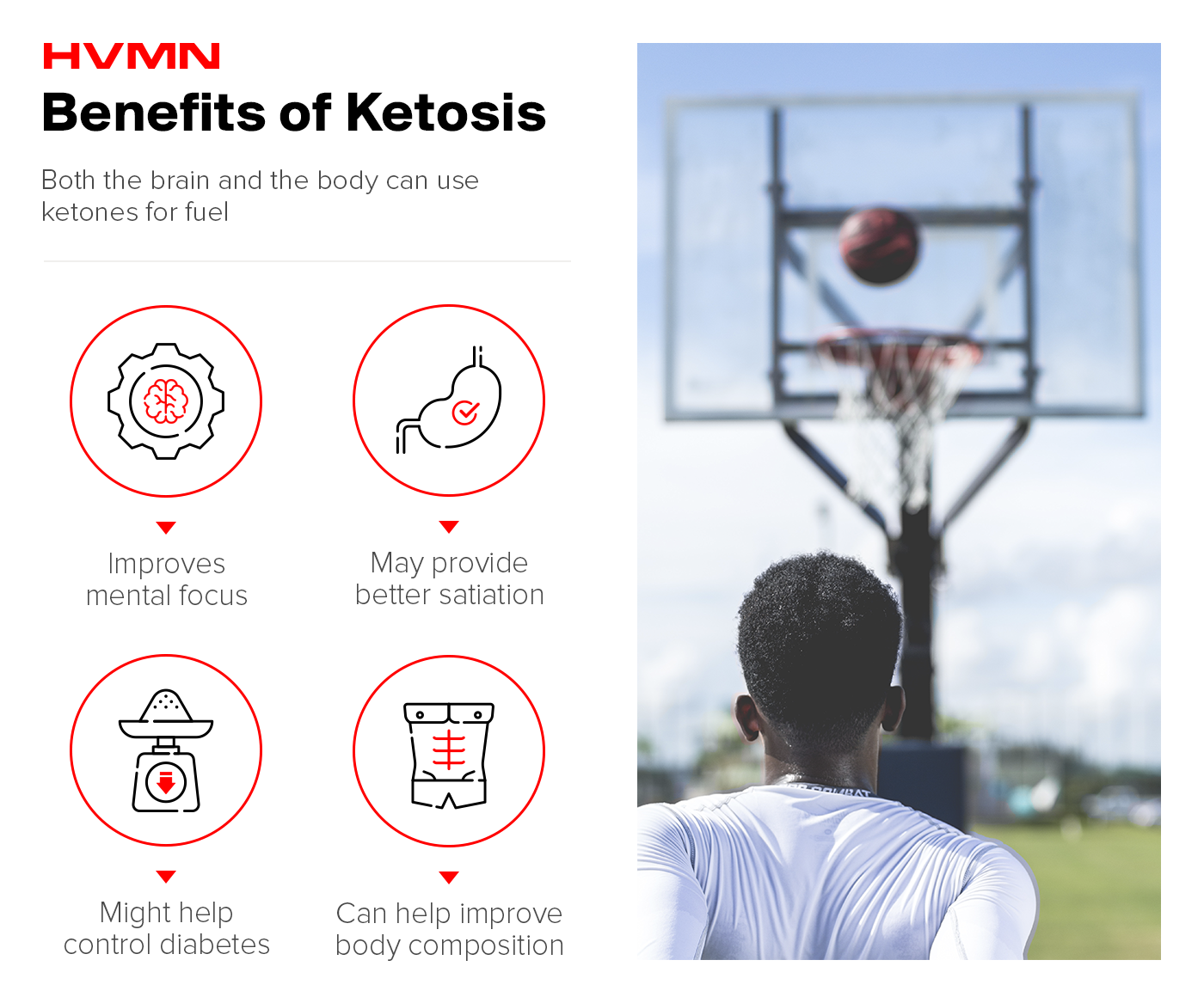 A man shooting a basketball with icons of a gear, a stomach, a scale and a toned body, representing the benefits of ketosis