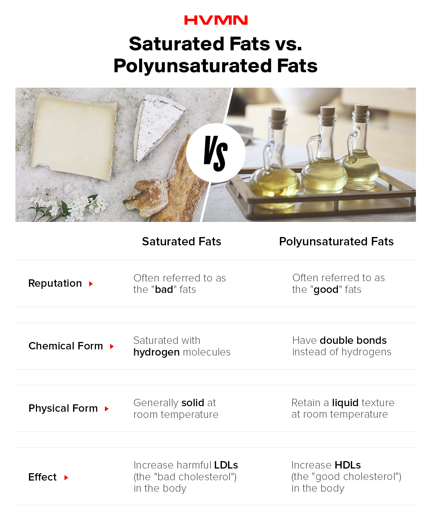 An image of cheese shown against an image of olive oil, showing the difference between saturated and polyunsaturated fats