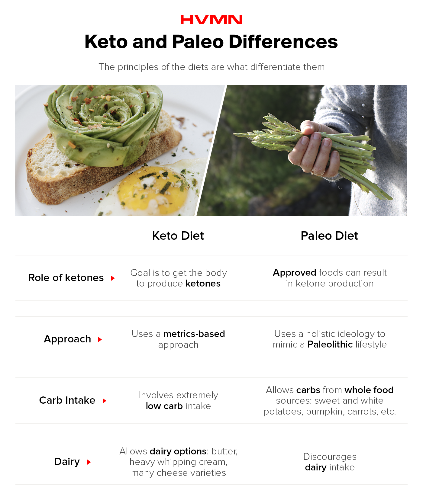 An image of avocado toast and asparagus in hand, showing the difference between keto and paleo