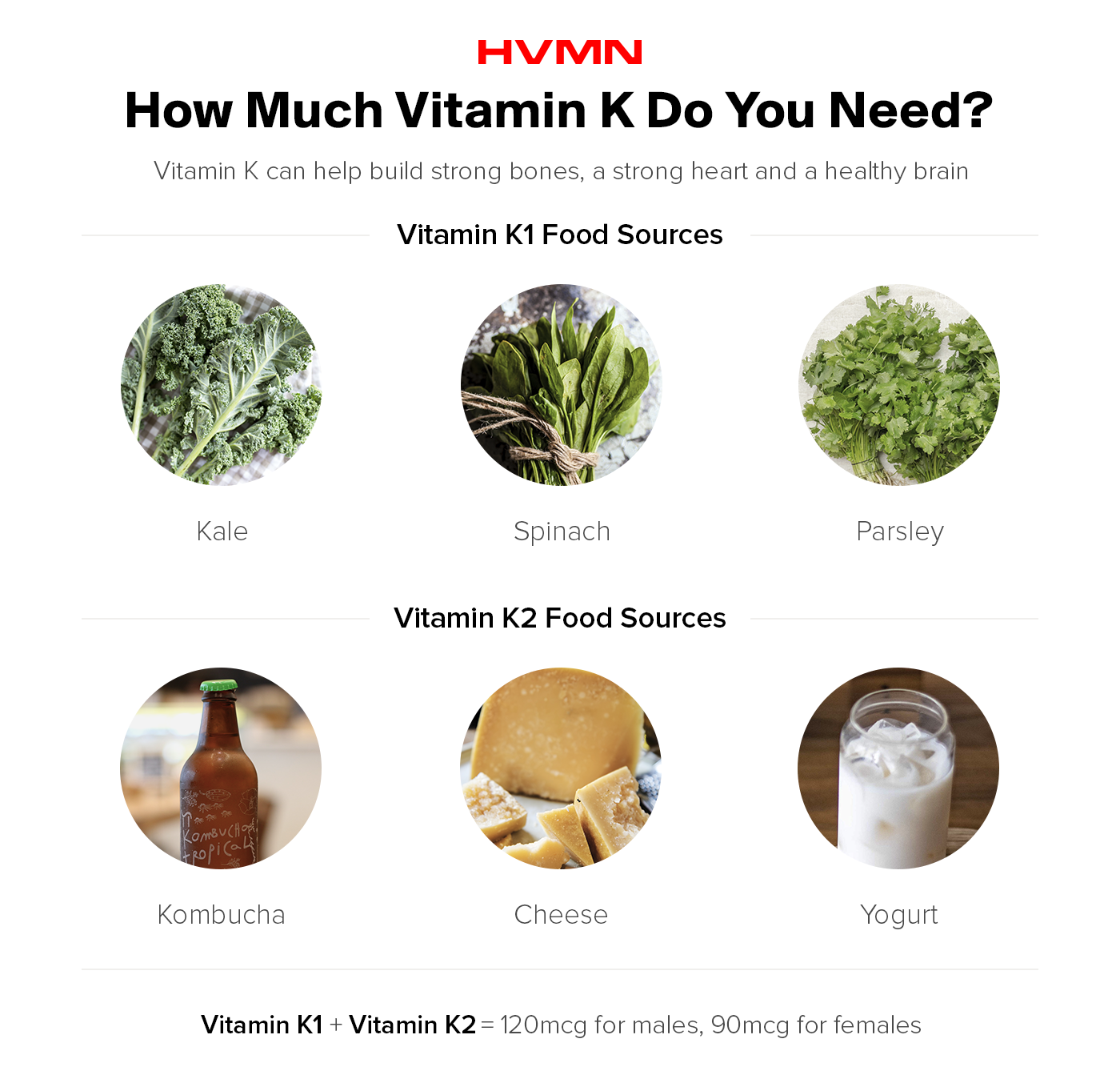 Image describes recommendations for how much Vitamin K is needed.