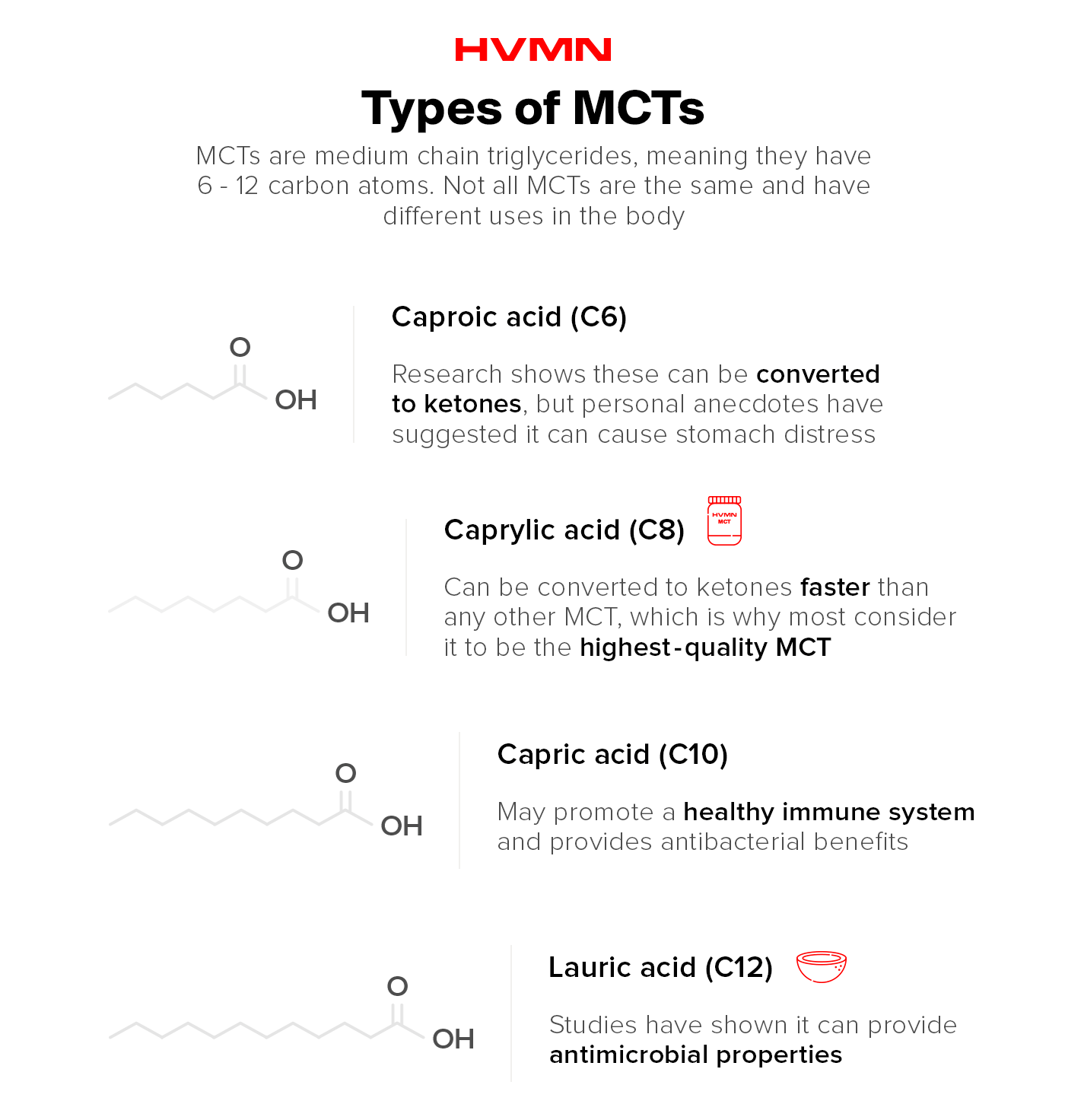 The types of MCTs include Caproic Acid, Caprylic Acid, Capric Acid, and Lauric Acid.