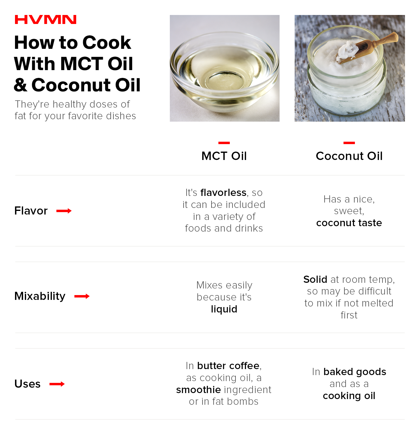 The image describes the differences between MCT Oil and Coconut Oil. MCT Oil is flavorless while Coconut Oil is sweet. MCT oil is easily mixed while Coconut Oil is solid at room temperature. MCT oil is great for butter coffee while coconut oil can be used for cooking.