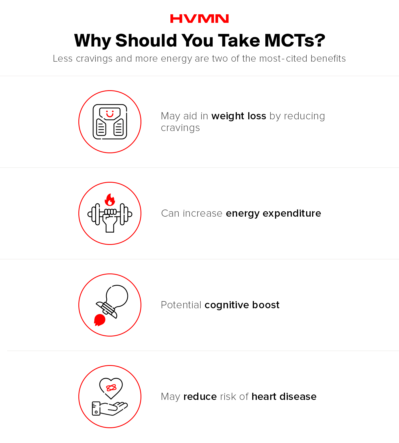 MCTs can aid in weight loss, increasing energy expenditure, improving cognition, and reducing the risk of heart disease.
