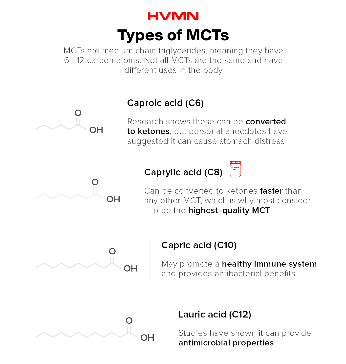 There are four types of MCTs including Caproic Acid, Caprylic Acid, Capric Acid, and Lauric Acid. Caproic acid may cause stomach distress. Caprylic Acid is the highest quality MCT. Capric Acid provides immune system benefits. Lauric Acid has been shown to have antimicrobial benefits,