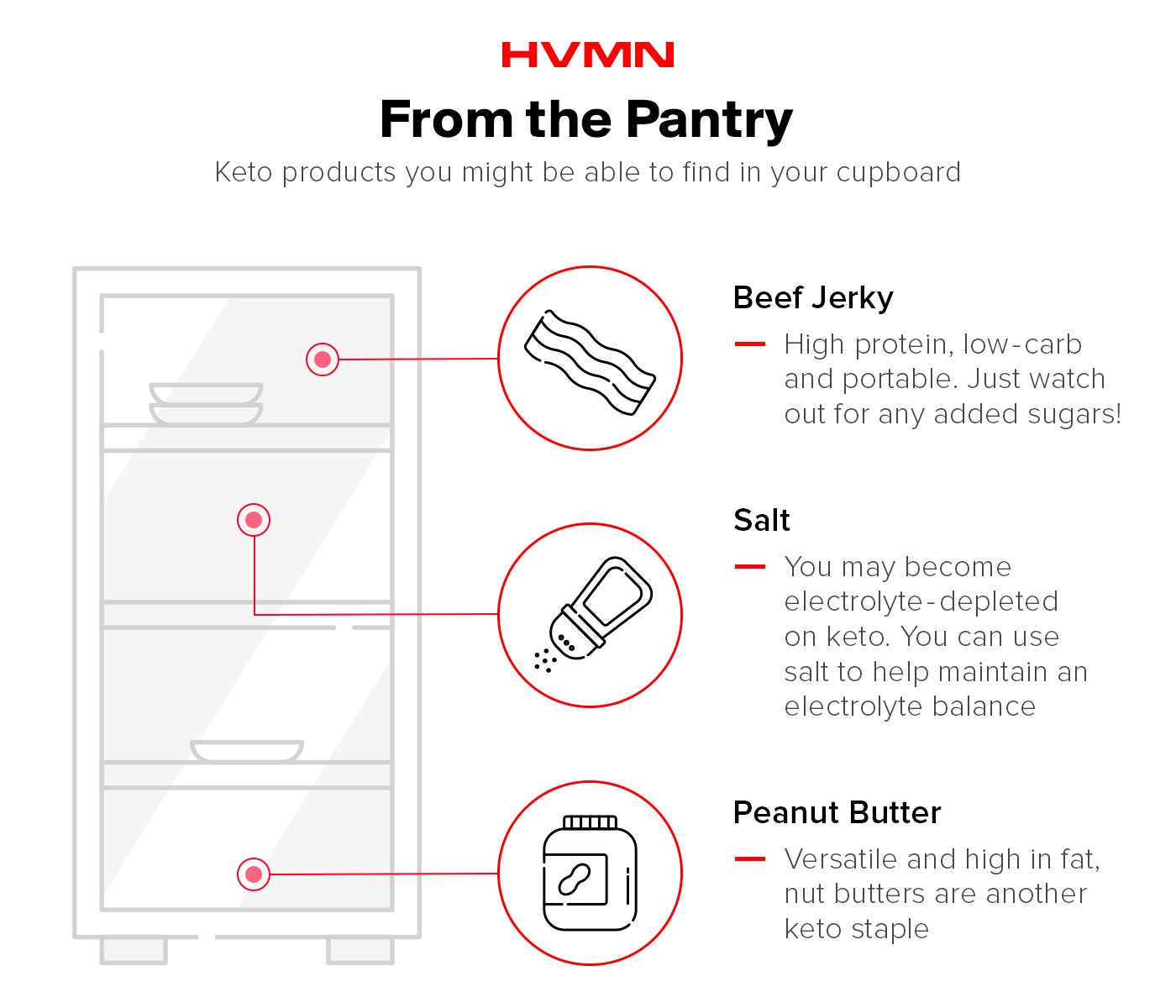 An illustration of a pantry with beef jerky, salt and peanut butter, showing which keto items might be around your cupboard