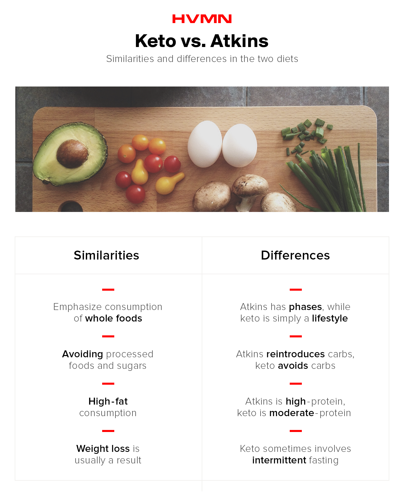 A cutting board with eggs, scallions, tomatoes, avocado and mushroom, showing the differences and similarities between keto and Atkins