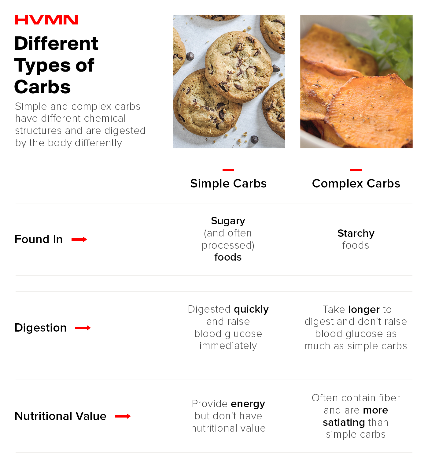 This image describes the differences between simple and complex carbs including where they're found, how they're digested, and their nutritional value.