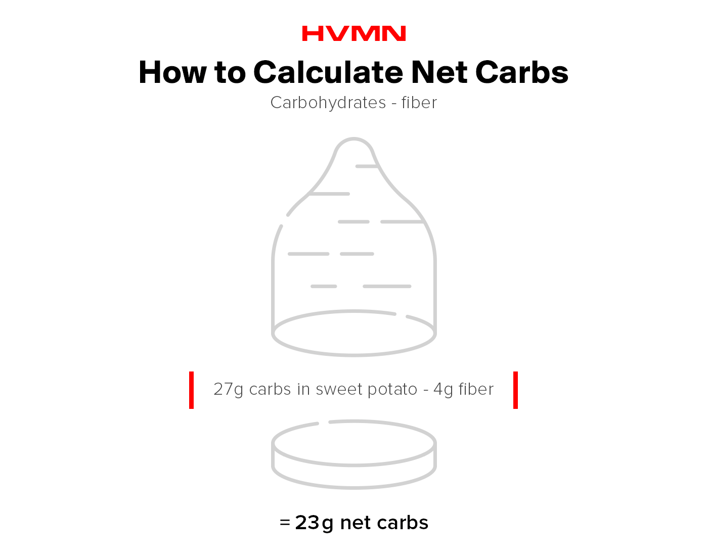 This image shows how to calculate net carbs. You simply take the total number of carbs and subtract the amount of fiber to arrive at net carbs.