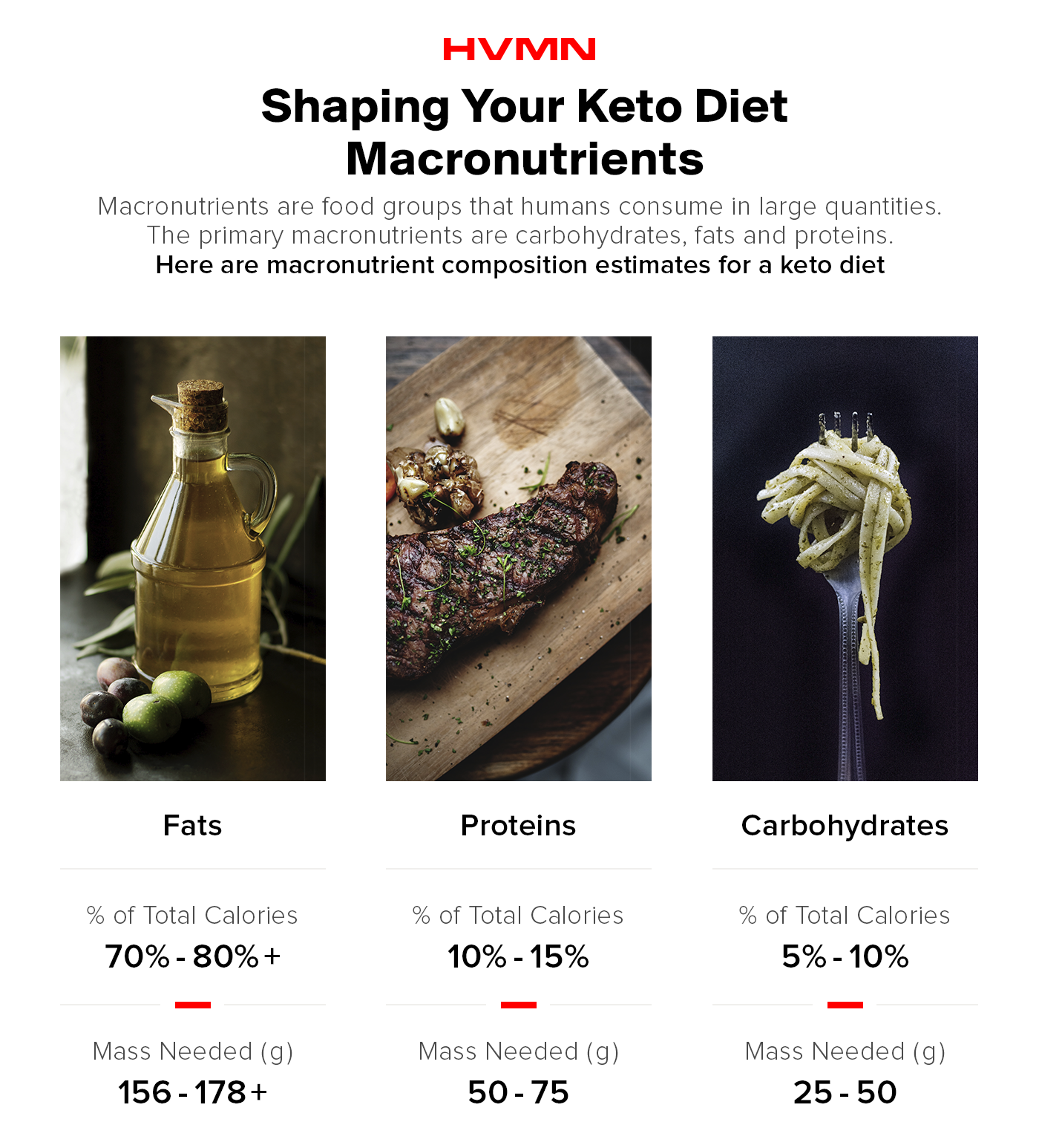 An image of oil, steak and pasta, showing the different macronutrient ratios to try and consume on a keto diet