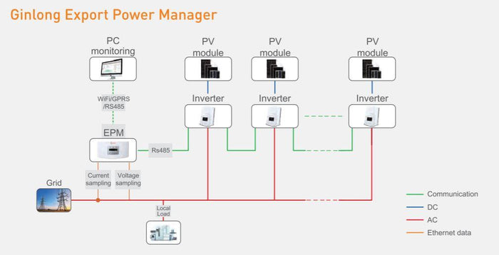 Solis Export Power Manager 2 Gen - 1 or 3 phase