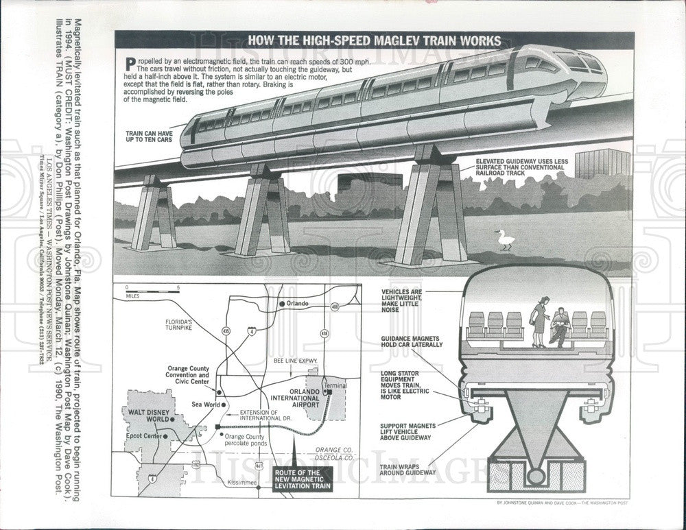1990 Diagram How High-Speed Maglev Magnetic Levitation Train Works Press Photo - Historic Images