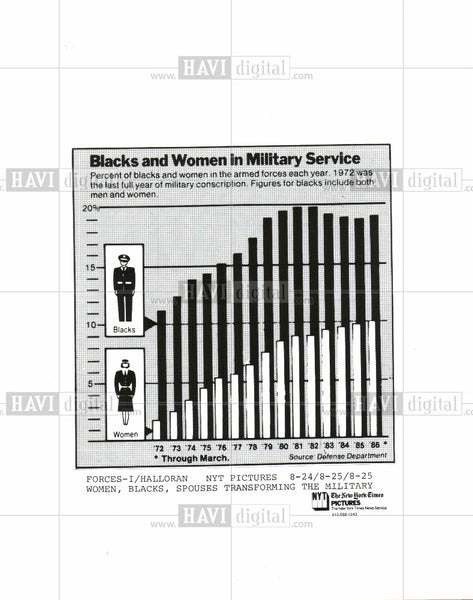 1986 Press Photo military blacks women graph - Historic Images
