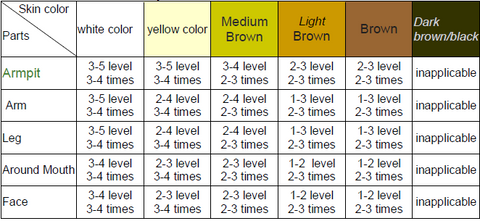 ketchbeauty ipl Intensity Level and skin color contrast table