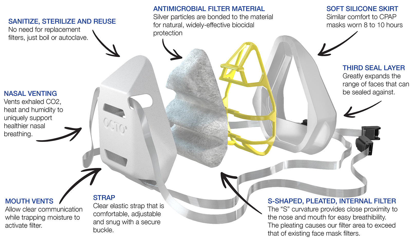 OCTO Respirator Mask 1.5 Exploded View
